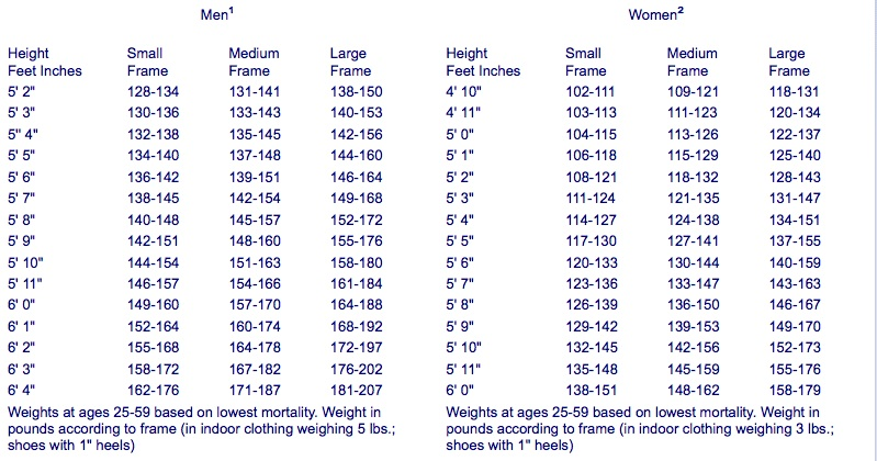 Perfect breast size for height