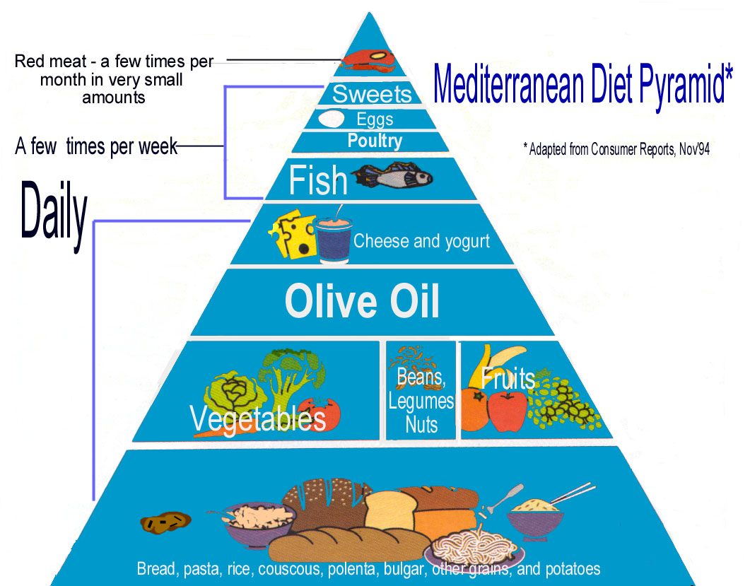 Mediterranean diet is best for Mediterranean menu
